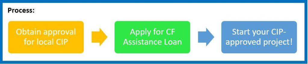 Simple Loan Process
